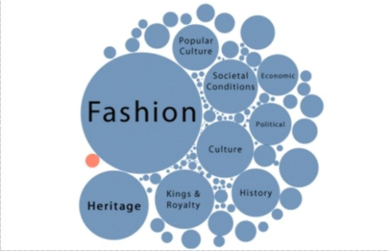 WHAT MAKES FASHION SO IMPORTANT?