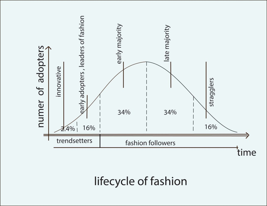 Fashion Lifecycle