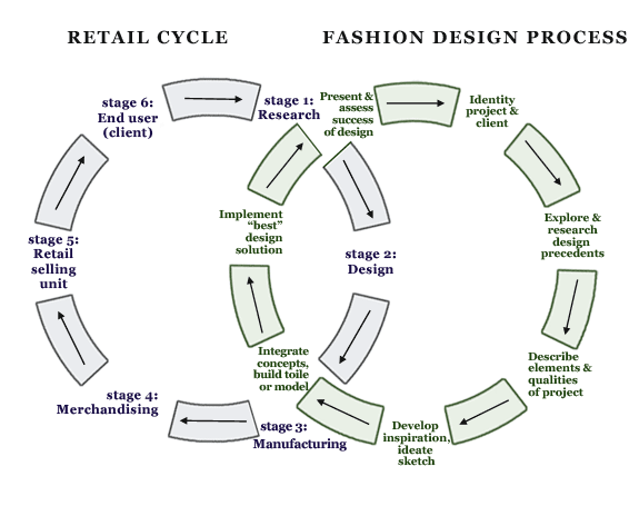 The Fashion Design Process Style2designer