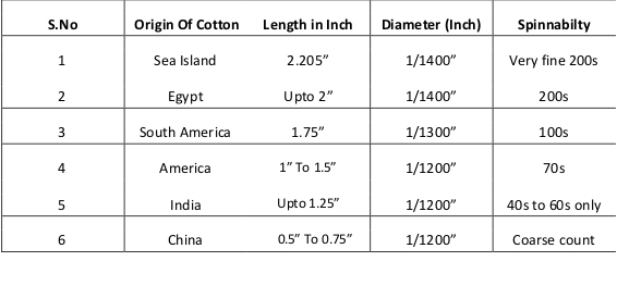varieties of cotton